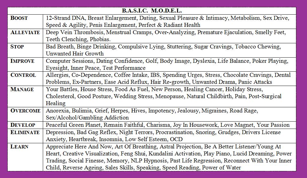 basic model for self-help categories